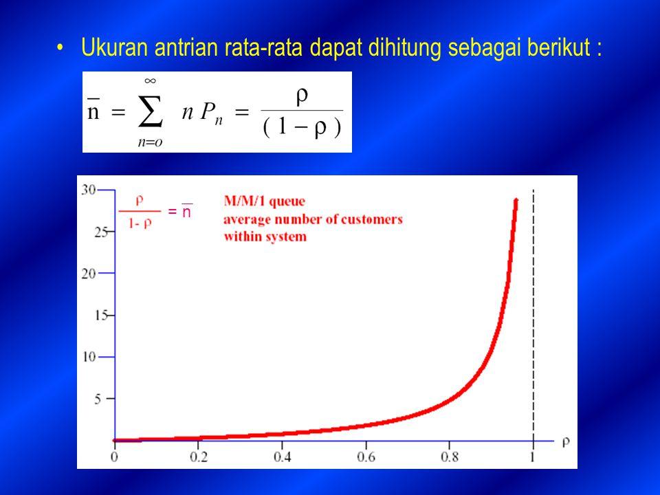 Ukuran antrian rata-rata dapat dihitung sebagai berikut :