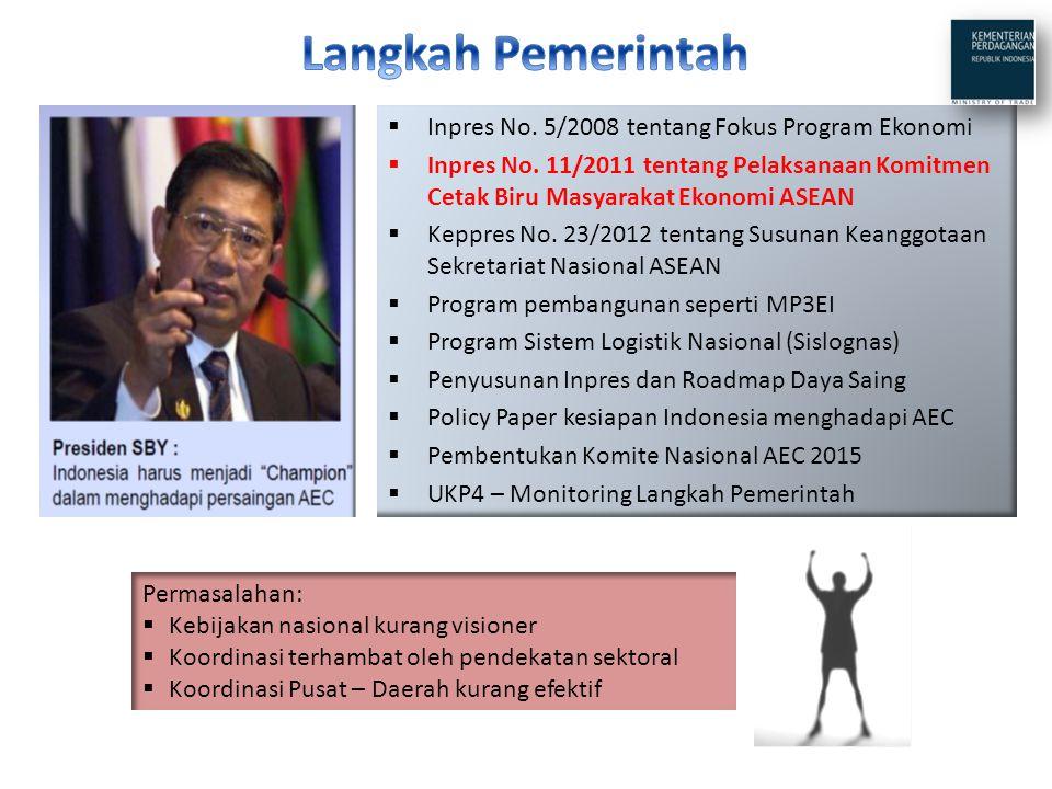 Langkah Pemerintah Inpres No. 5/2008 tentang Fokus Program Ekonomi
