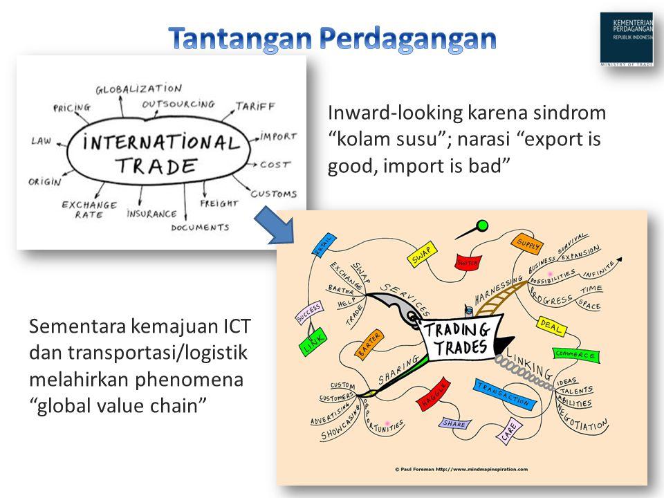 Tantangan Perdagangan