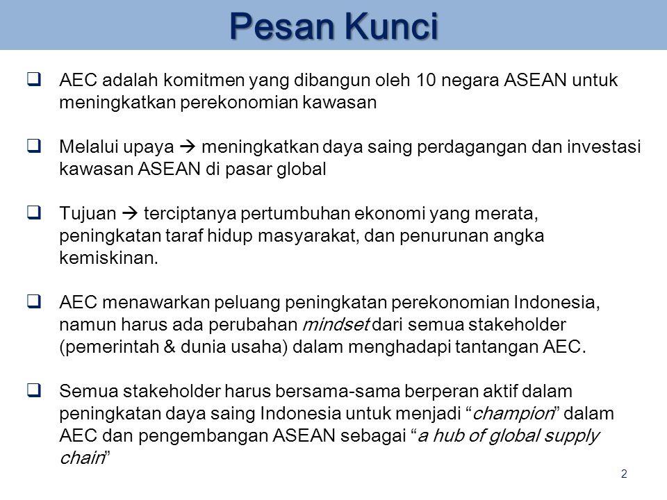 AEC adalah komitmen yang dibangun oleh 10 negara ASEAN untuk meningkatkan perekonomian kawasan