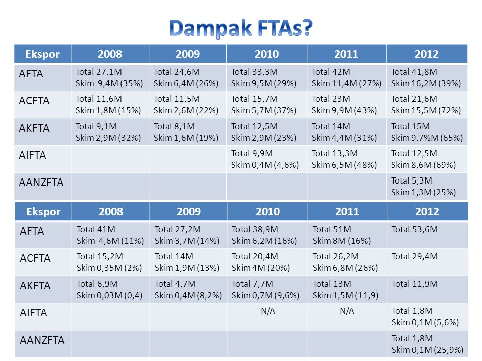 Dampak FTAs Ekspor 2008 2009 2010 2011 2012 AFTA ACFTA AKFTA AIFTA