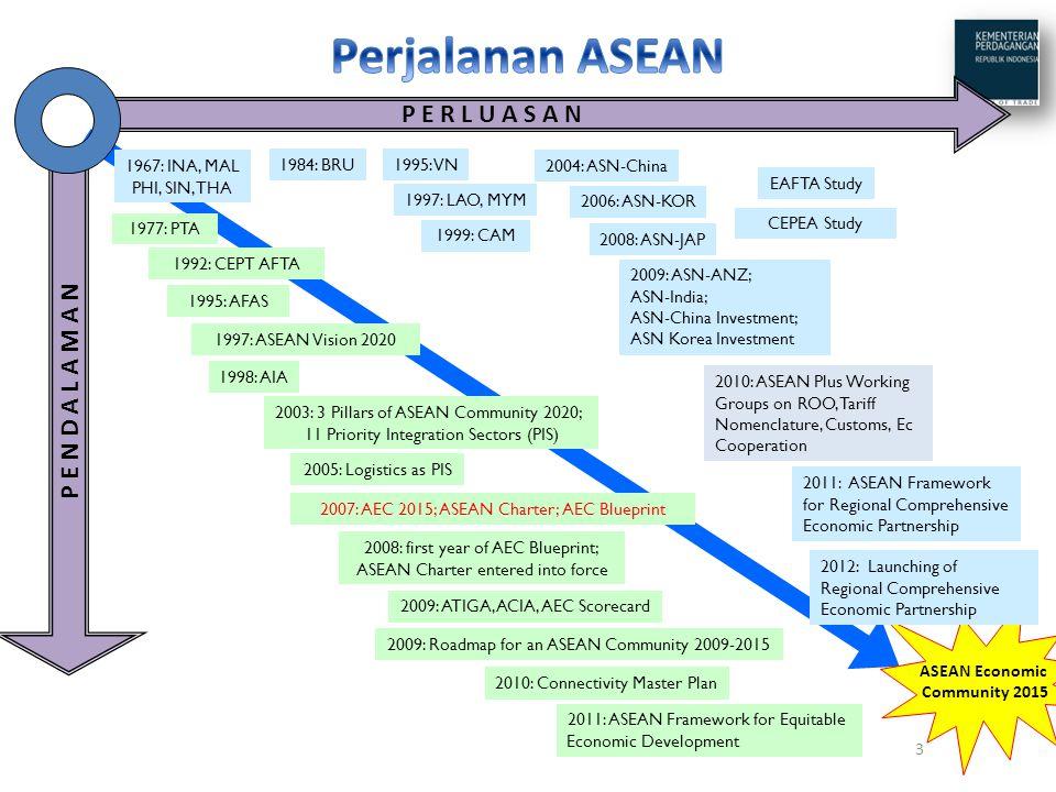 Perjalanan ASEAN P E R L U A S A N P E N D A L A M A N 1967: INA, MAL