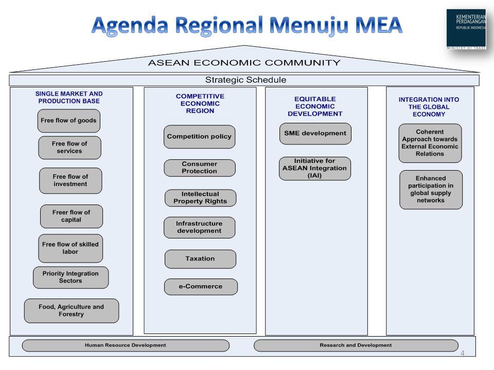 Agenda Regional Menuju MEA