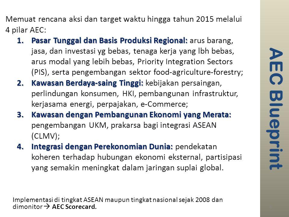 AEC Blueprint Memuat rencana aksi dan target waktu hingga tahun 2015 melalui 4 pilar AEC: