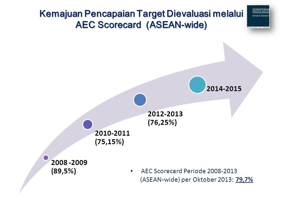 Kemajuan Pencapaian Target Dievaluasi melalui AEC Scorecard (ASEAN-wide)