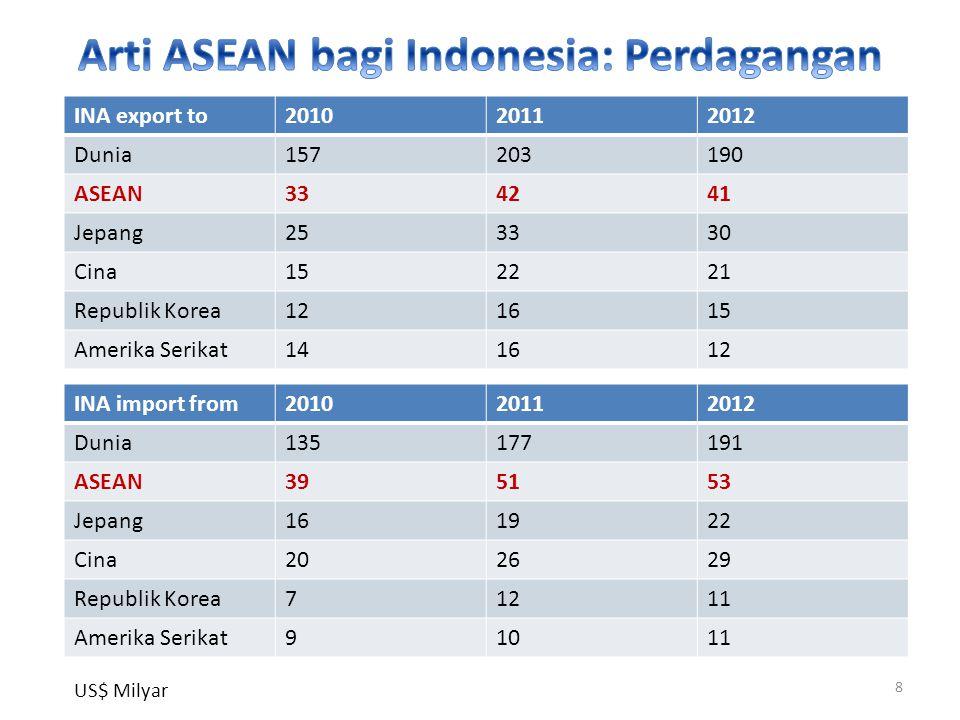 Arti ASEAN bagi Indonesia: Perdagangan