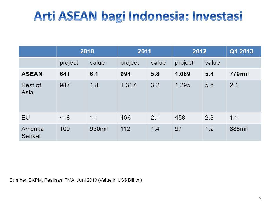 Arti ASEAN bagi Indonesia: Investasi