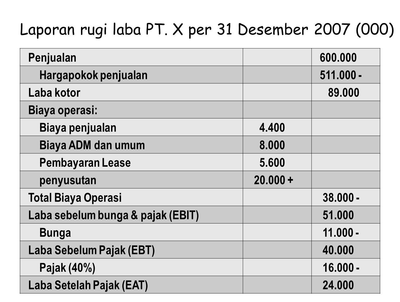Laporan rugi laba PT. X per 31 Desember 2007 (000)
