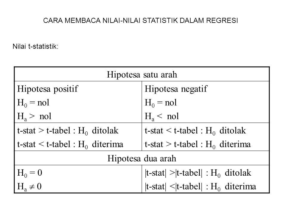 CARA MEMBACA NILAI-NILAI STATISTIK DALAM REGRESI