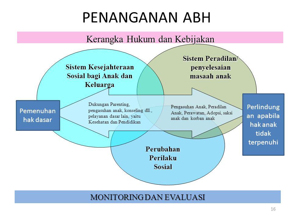 PENANGANAN ABH Kerangka Hukum dan Kebijakan MONITORING DAN EVALUASI
