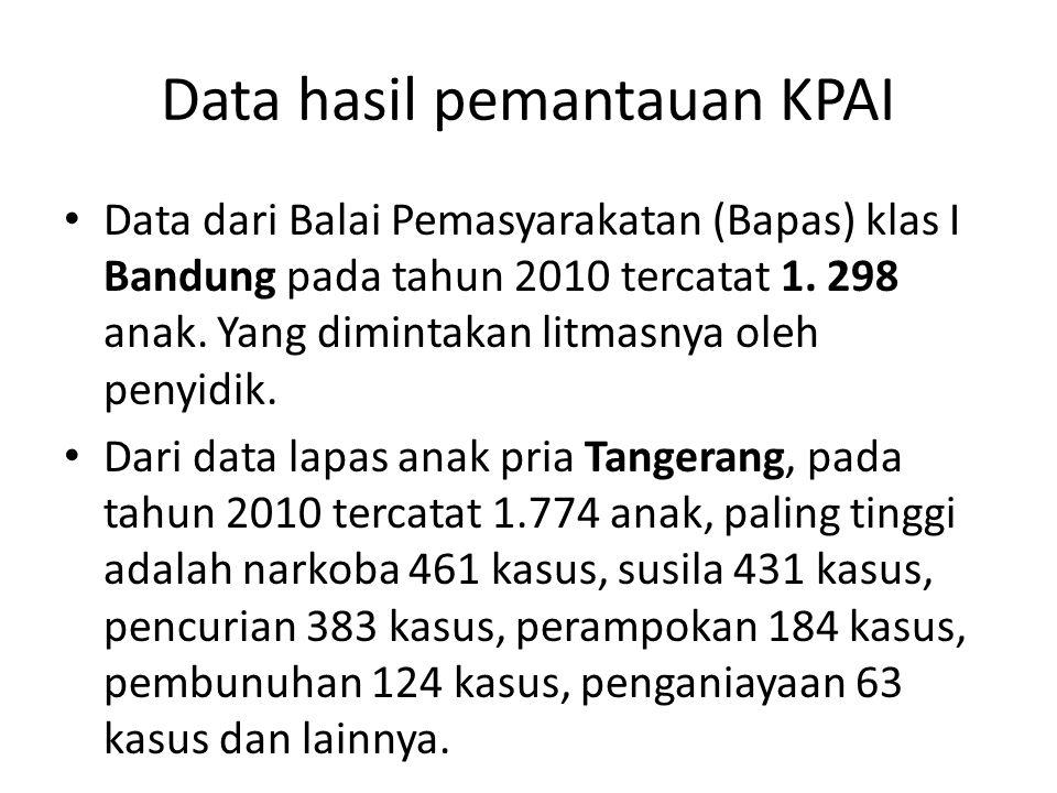 Data hasil pemantauan KPAI