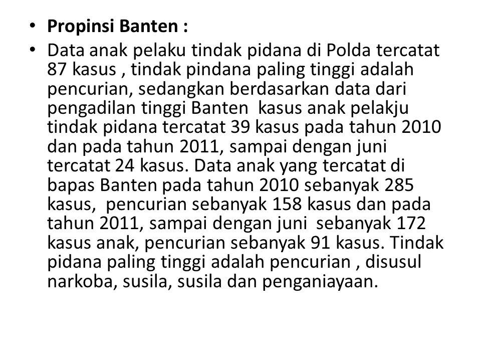 Propinsi Banten :