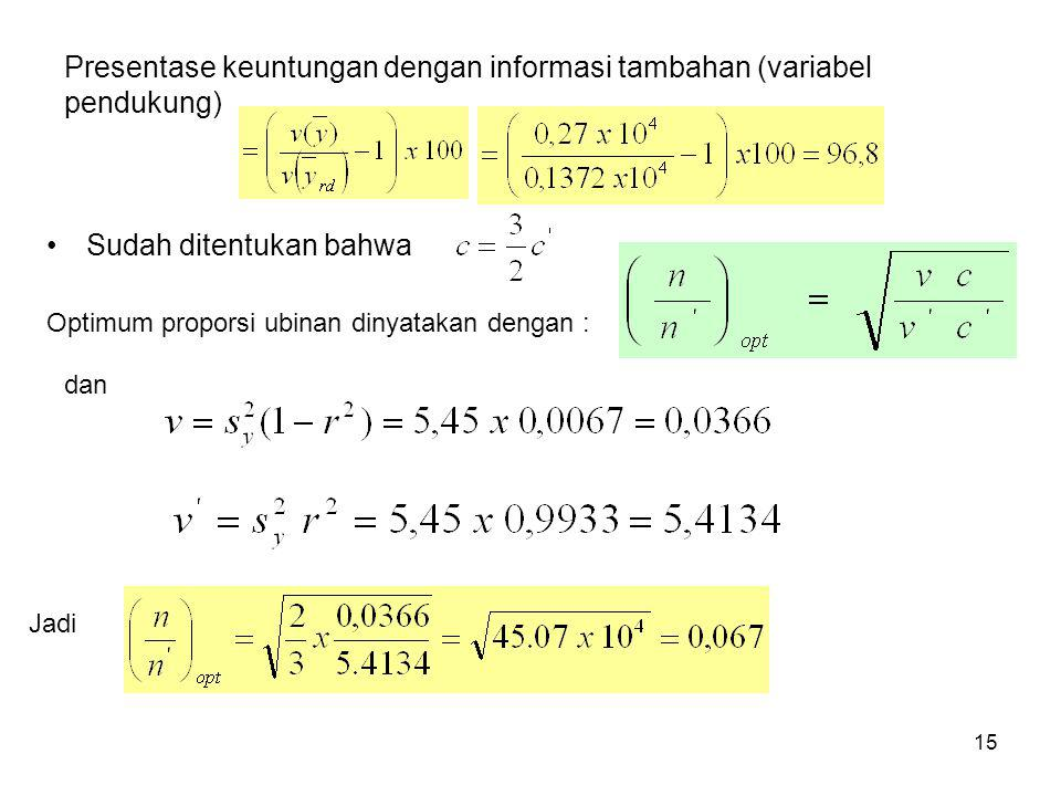 Presentase keuntungan dengan informasi tambahan (variabel pendukung)