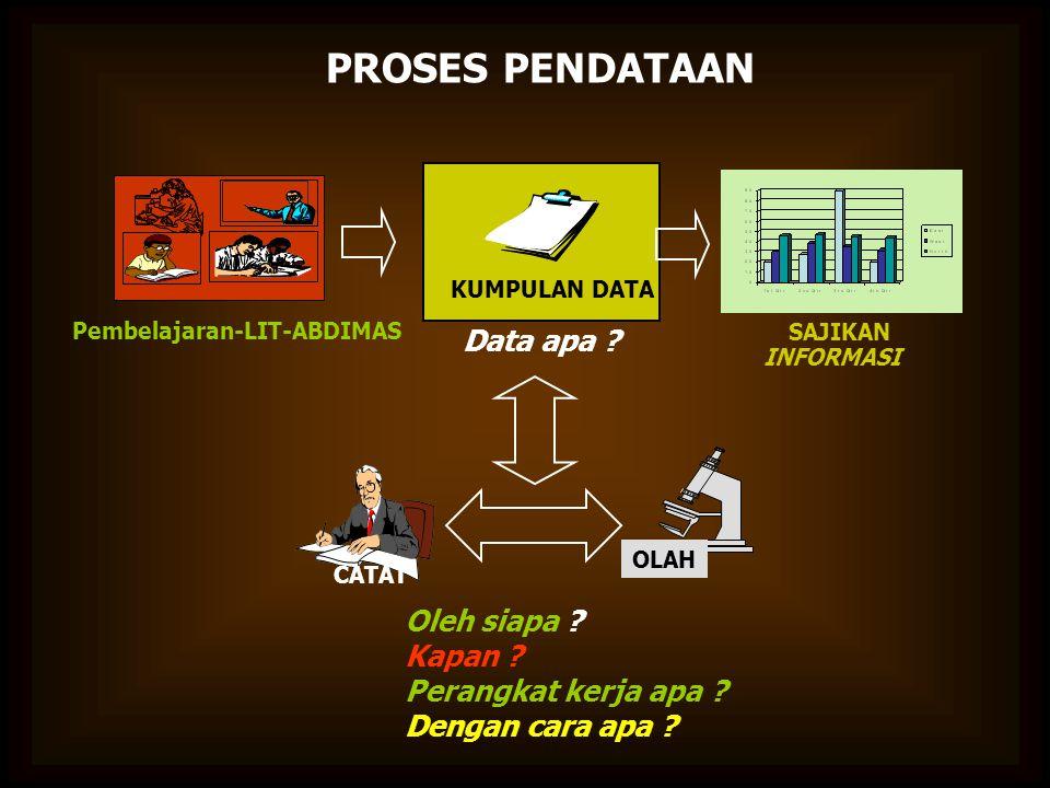 PROSES PENDATAAN Data apa Oleh siapa Kapan Perangkat kerja apa