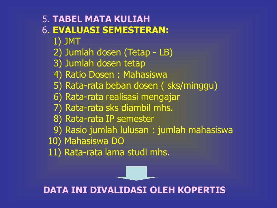 5. TABEL MATA KULIAH 6. EVALUASI SEMESTERAN: 1) JMT. 2) Jumlah dosen (Tetap - LB) 3) Jumlah dosen tetap.