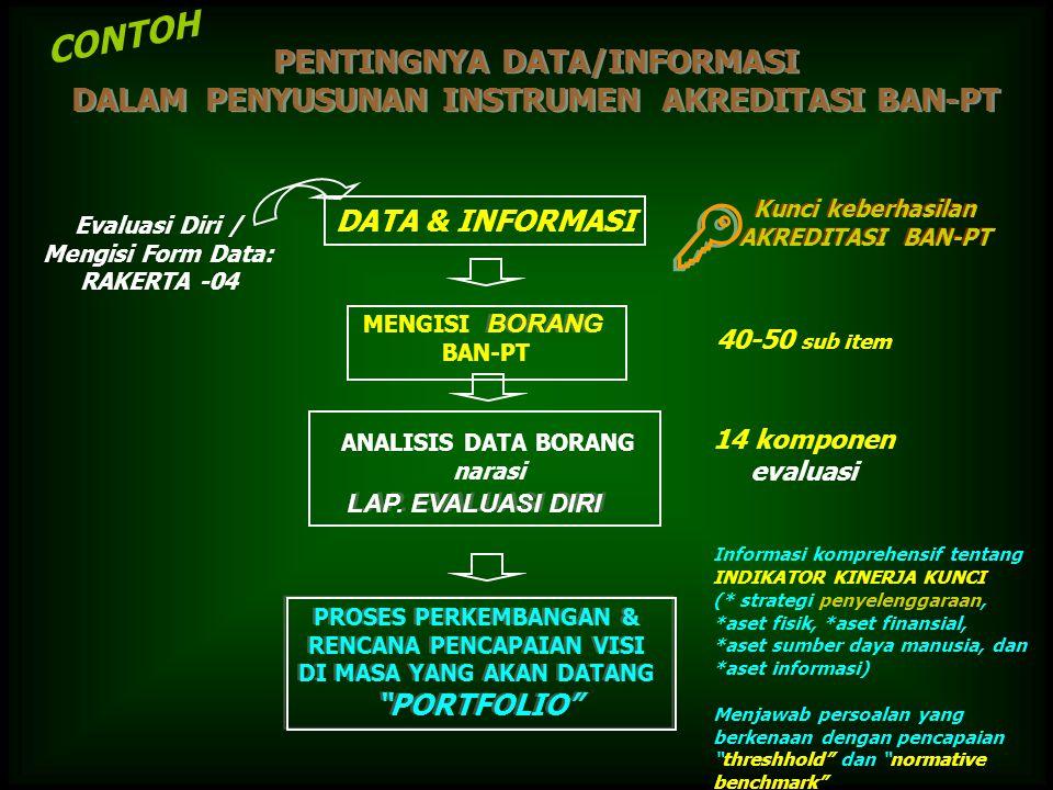 PENTINGNYA DATA/INFORMASI DALAM PENYUSUNAN INSTRUMEN AKREDITASI BAN-PT