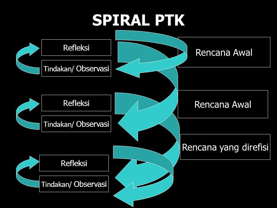 SPIRAL PTK Rencana Awal Rencana Awal Rencana yang direfisi Refleksi