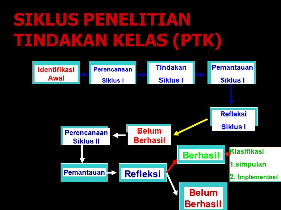 SIKLUS PENELITIAN TINDAKAN KELAS (PTK)