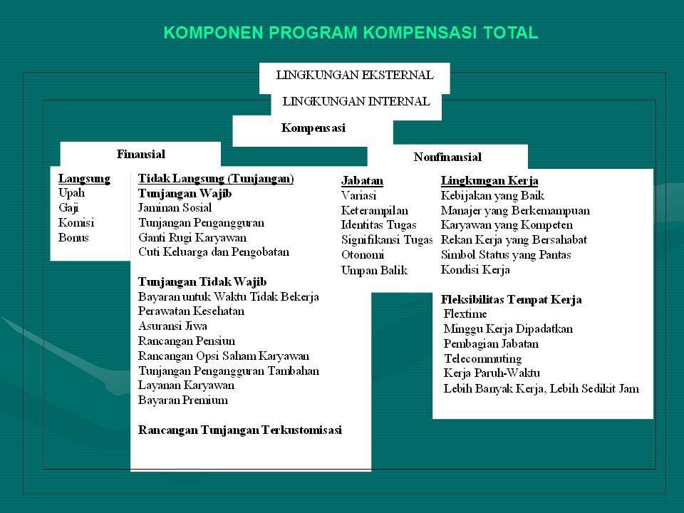 KOMPONEN PROGRAM KOMPENSASI TOTAL