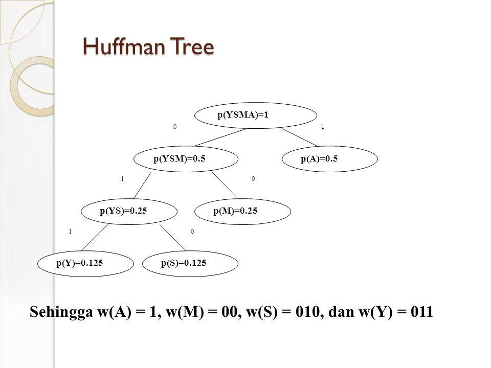 Huffman Tree Sehingga w(A) = 1, w(M) = 00, w(S) = 010, dan w(Y) = 011