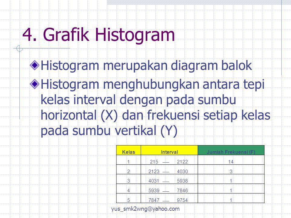 4. Grafik Histogram Histogram merupakan diagram balok