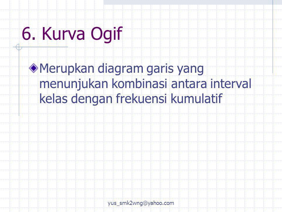 6. Kurva Ogif Merupkan diagram garis yang menunjukan kombinasi antara interval kelas dengan frekuensi kumulatif.