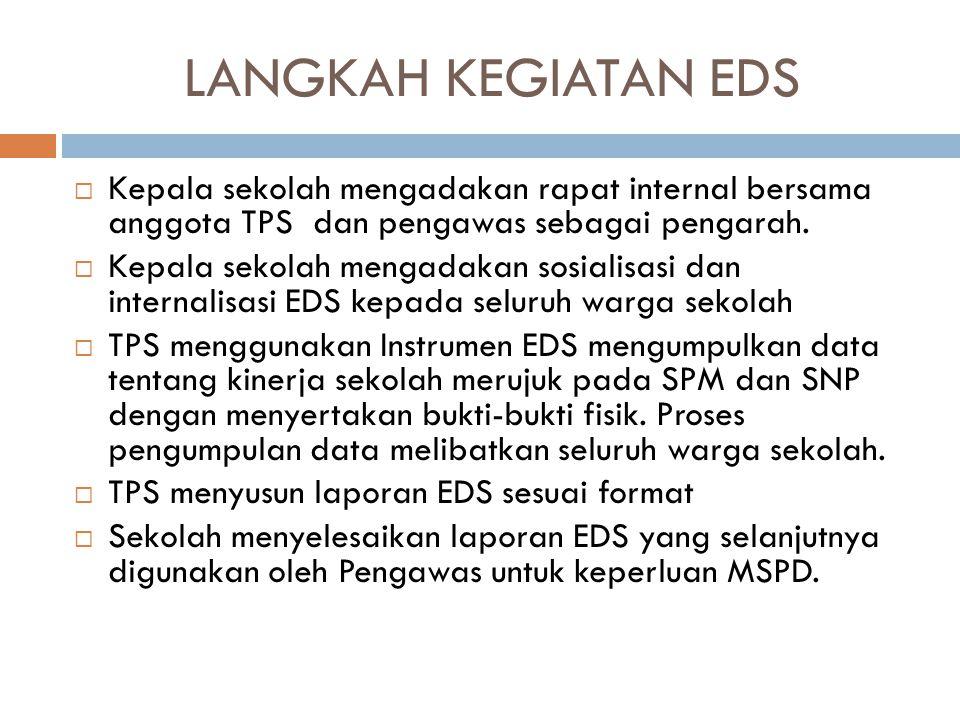 LANGKAH KEGIATAN EDS Kepala sekolah mengadakan rapat internal bersama anggota TPS dan pengawas sebagai pengarah.