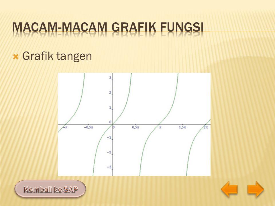 Macam-macam grafik fungsi