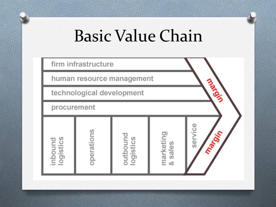 Basic Value Chain