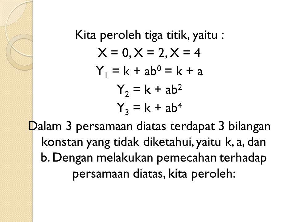 Kita peroleh tiga titik, yaitu : X = 0, X = 2, X = 4 Y1 = k + ab0 = k + a Y2 = k + ab2 Y3 = k + ab4 Dalam 3 persamaan diatas terdapat 3 bilangan konstan yang tidak diketahui, yaitu k, a, dan b.