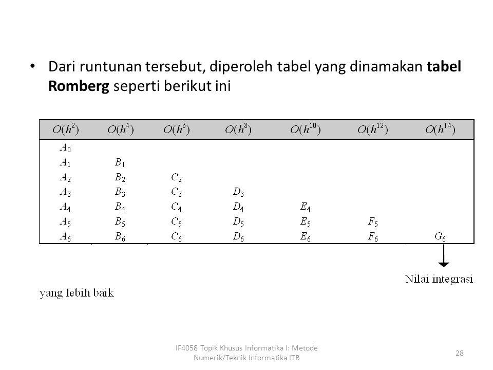 Dari runtunan tersebut, diperoleh tabel yang dinamakan tabel Romberg seperti berikut ini