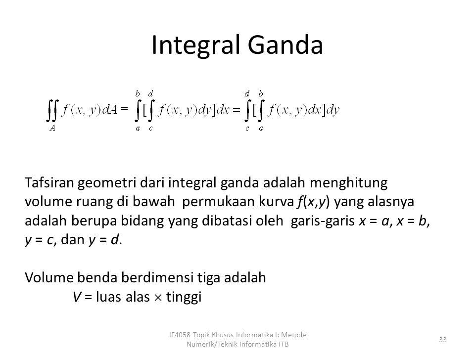 Integral Ganda