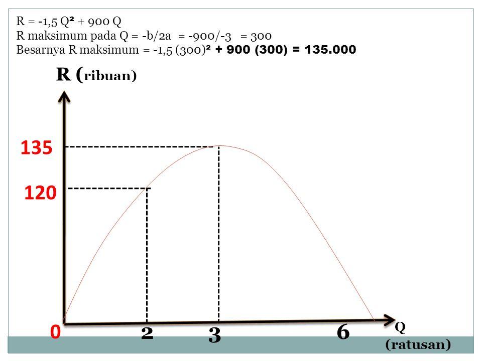 135 120 2 3 6 R (ribuan) Q (ratusan) R = -1,5 Q² + 900 Q