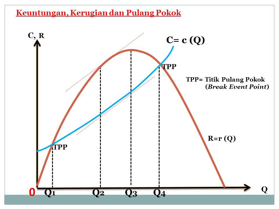 C, R Q C= c (Q) Q1 Q2 Q3 Q4 Keuntungan, Kerugian dan Pulang Pokok TPP