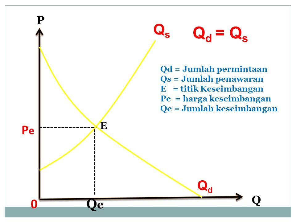 Qd = Qs Qs Pe Qd Qe P Q E Qd = Jumlah permintaan Qs = Jumlah penawaran