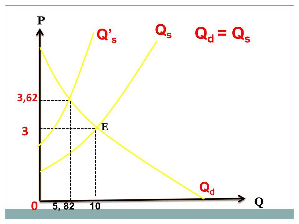 P Qs Qd = Qs Q's 3,62 E 3 Qd Q 5, 82 10