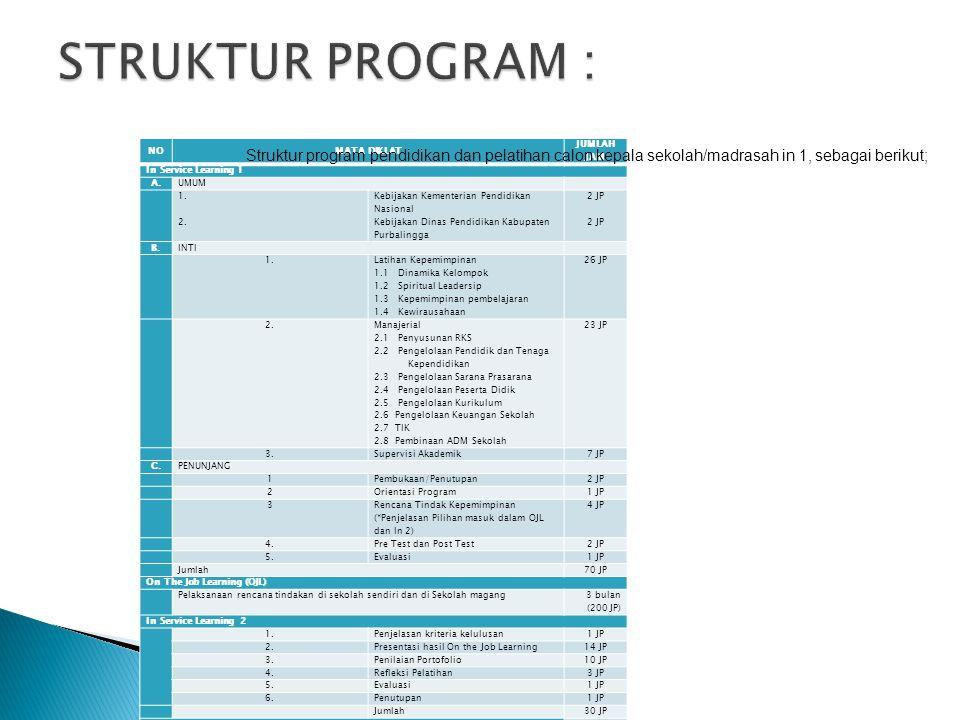 STRUKTUR PROGRAM : Struktur program pendidikan dan pelatihan calon kepala sekolah/madrasah in 1, sebagai berikut;
