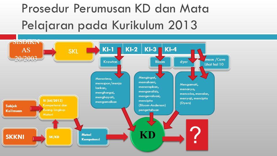 Prosedur Perumusan KD dan Mata Pelajaran pada Kurikulum 2013