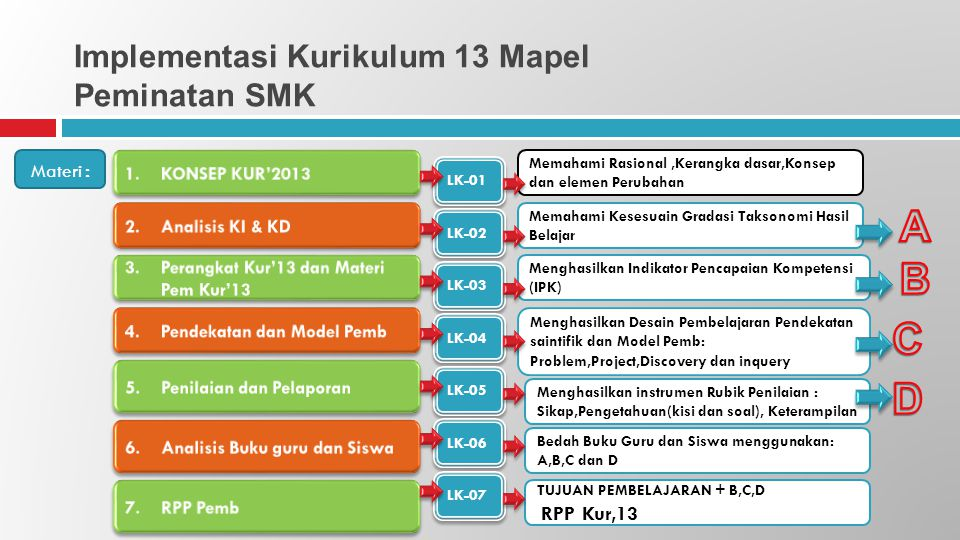 Implementasi Kurikulum 13 Mapel Peminatan SMK