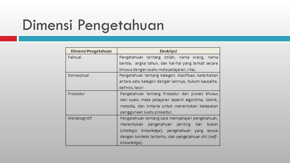 Dimensi Pengetahuan Dimensi Pengetahuan Deskripsi Faktual