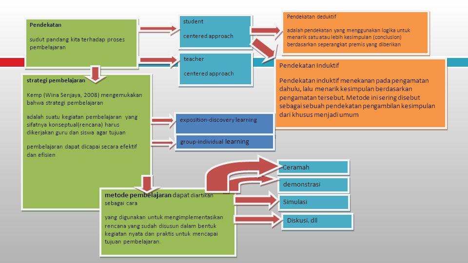 metode pembelajaran dapat diartikan sebagai cara Ceramah