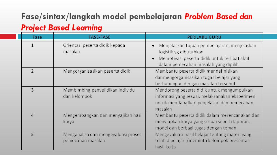 Fase/sintax/langkah model pembelajaran Problem Based dan Project Based Learning
