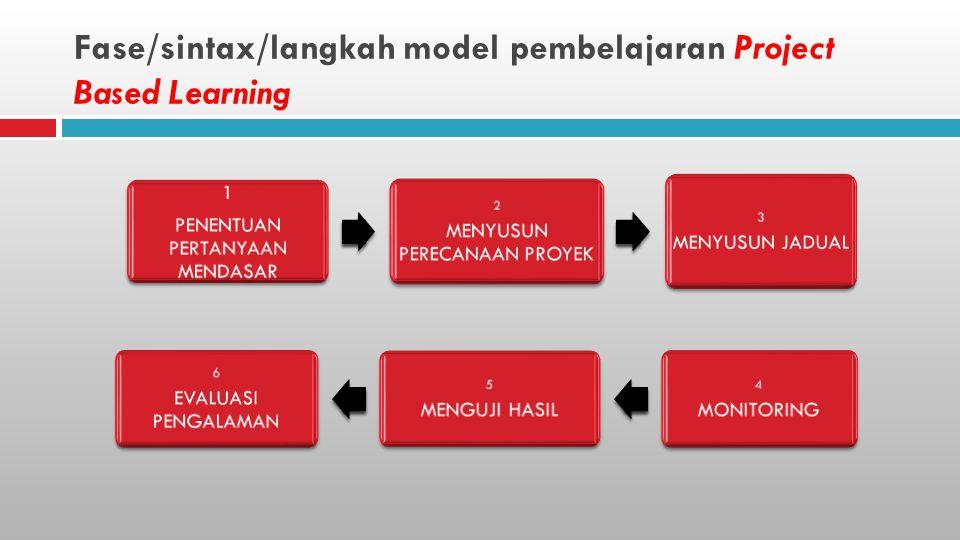 Fase/sintax/langkah model pembelajaran Project Based Learning