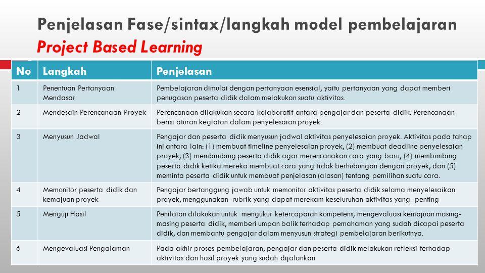Penjelasan Fase/sintax/langkah model pembelajaran Project Based Learning