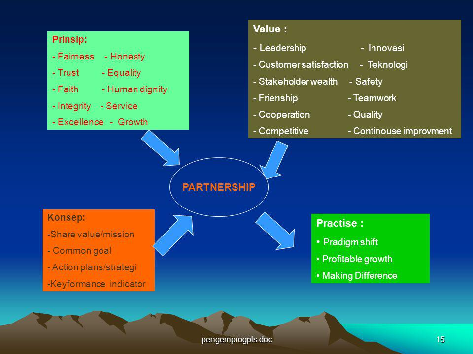 Value : Leadership - Innovasi PARTNERSHIP Practise : Pradigm shift