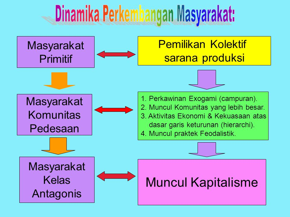 Dinamika Perkembangan Masyarakat: