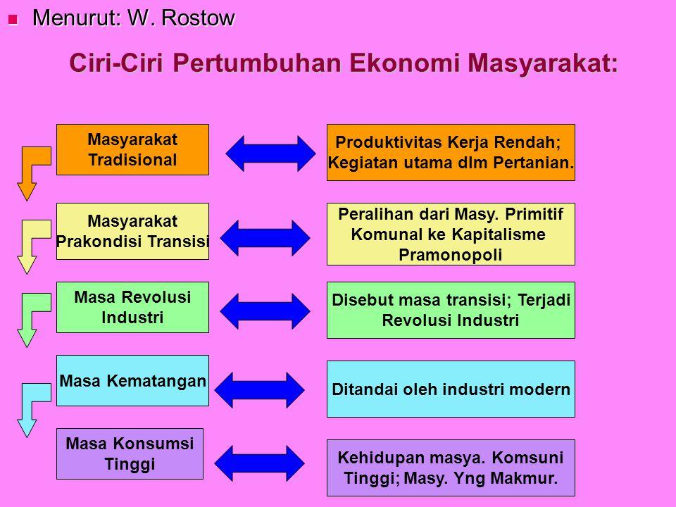 Ciri-Ciri Pertumbuhan Ekonomi Masyarakat: