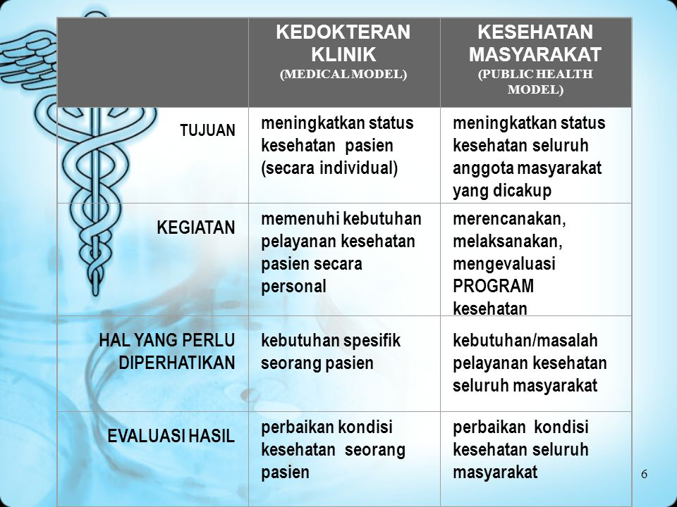 meningkatkan status kesehatan pasien (secara individual)
