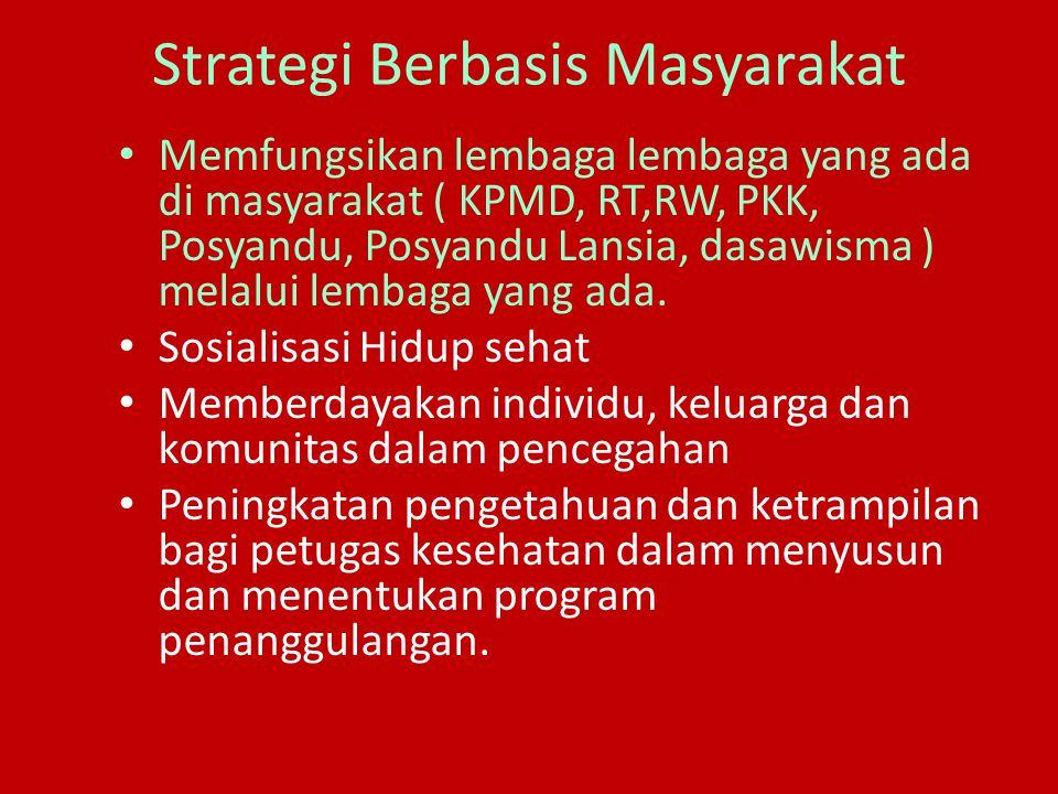 Strategi Berbasis Masyarakat