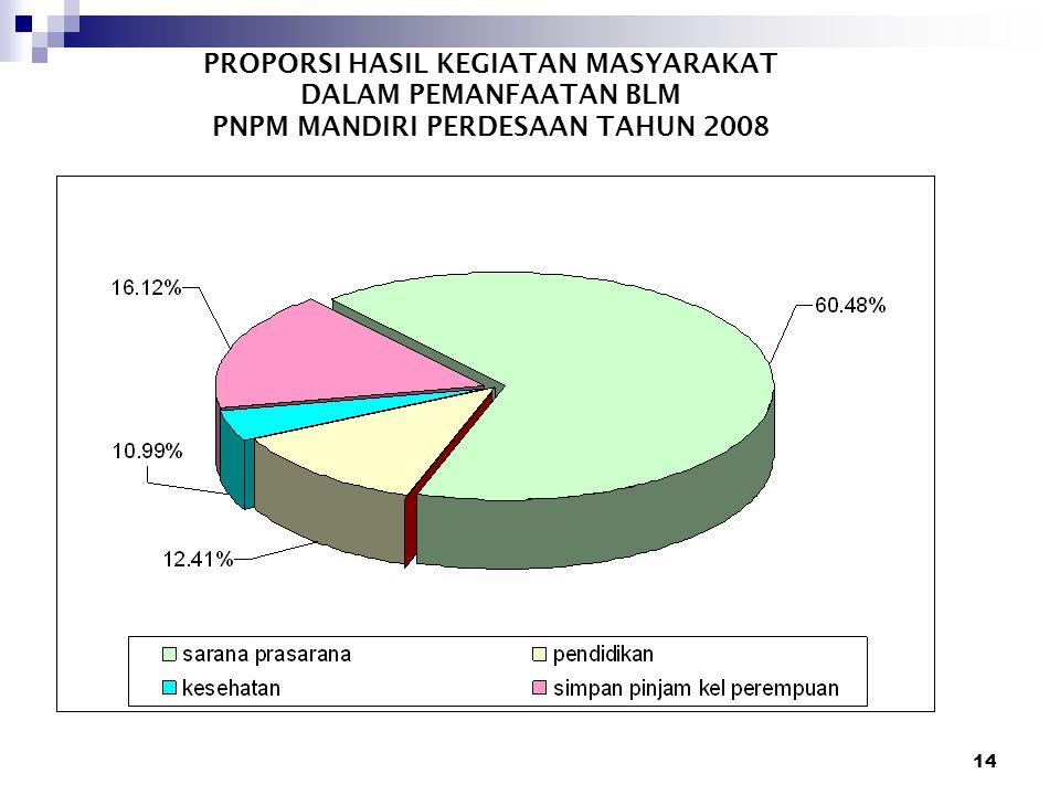 PROPORSI HASIL KEGIATAN MASYARAKAT DALAM PEMANFAATAN BLM PNPM MANDIRI PERDESAAN TAHUN 2008